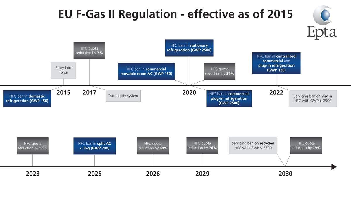 F-Gas Regulation-Epta